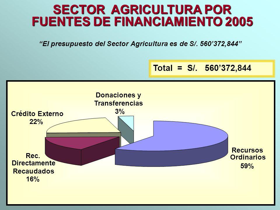 SECTOR AGRICULTURA POR FUENTES DE FINANCIAMIENTO 2005