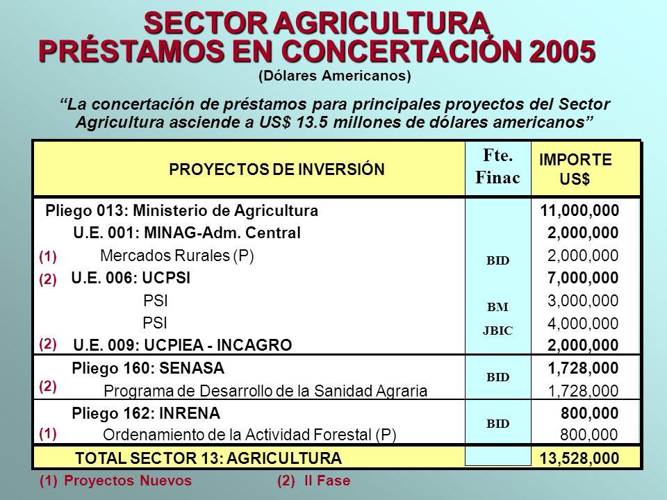 PRÉSTAMOS EN CONCERTACIÓN 2005
