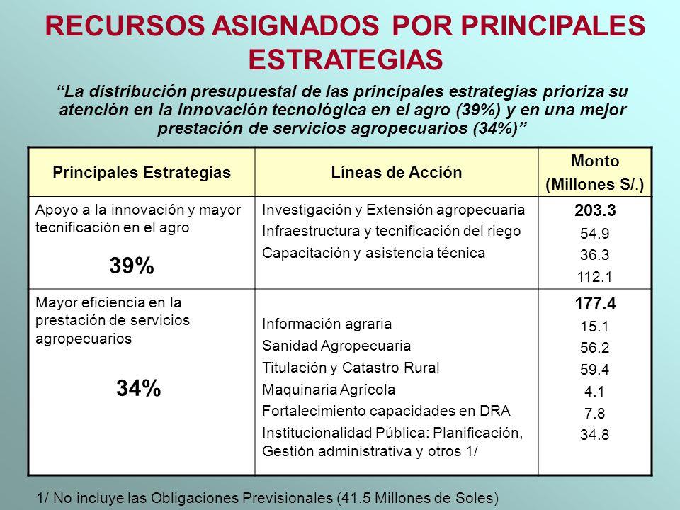 RECURSOS ASIGNADOS POR PRINCIPALES ESTRATEGIAS Principales Estrategias