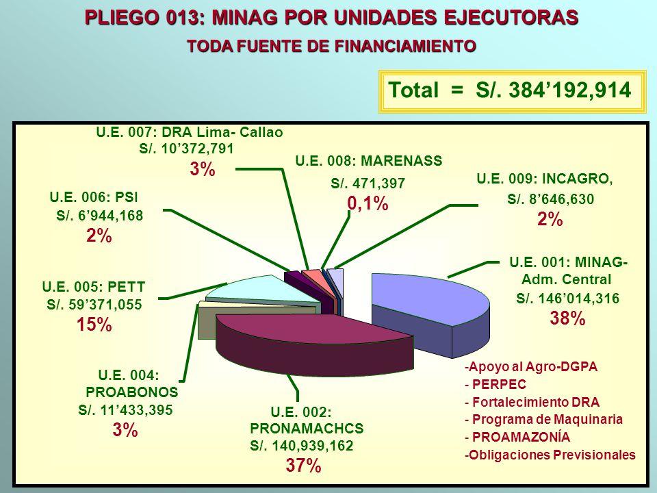 Total = S/. 384'192,914 PLIEGO 013: MINAG POR UNIDADES EJECUTORAS 3%