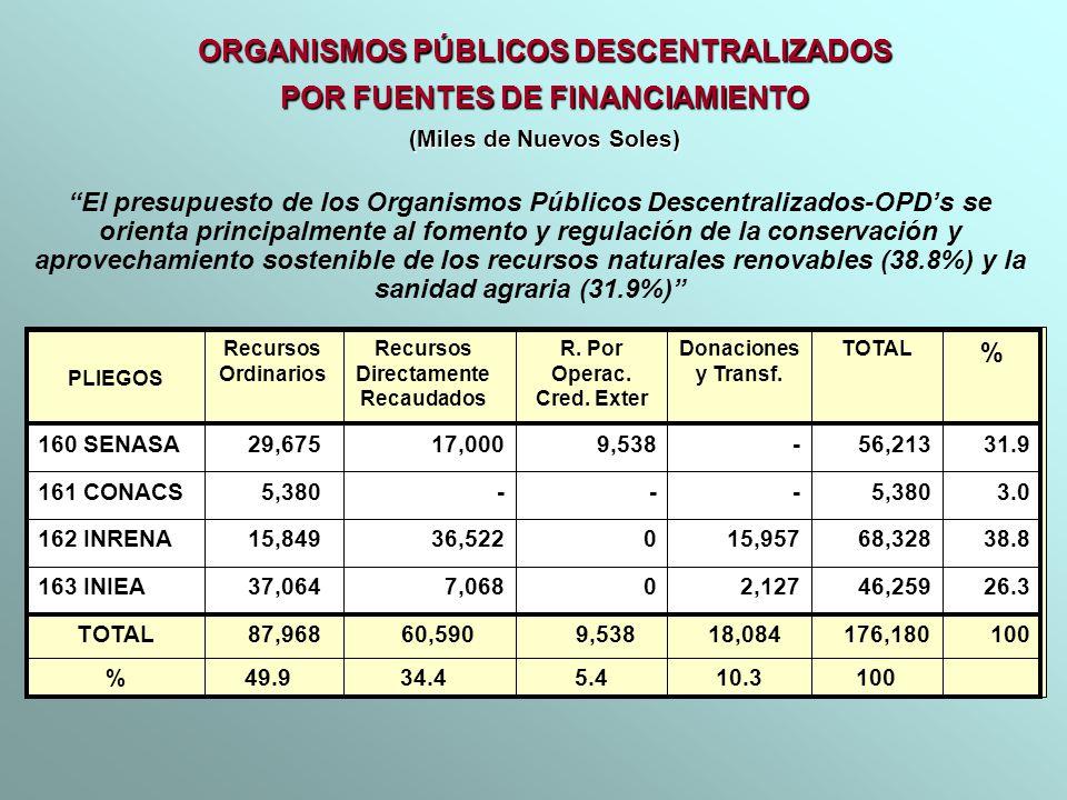 ORGANISMOS PÚBLICOS DESCENTRALIZADOS POR FUENTES DE FINANCIAMIENTO