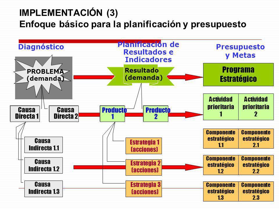 IMPLEMENTACIÓN (3) Enfoque básico para la planificación y presupuesto