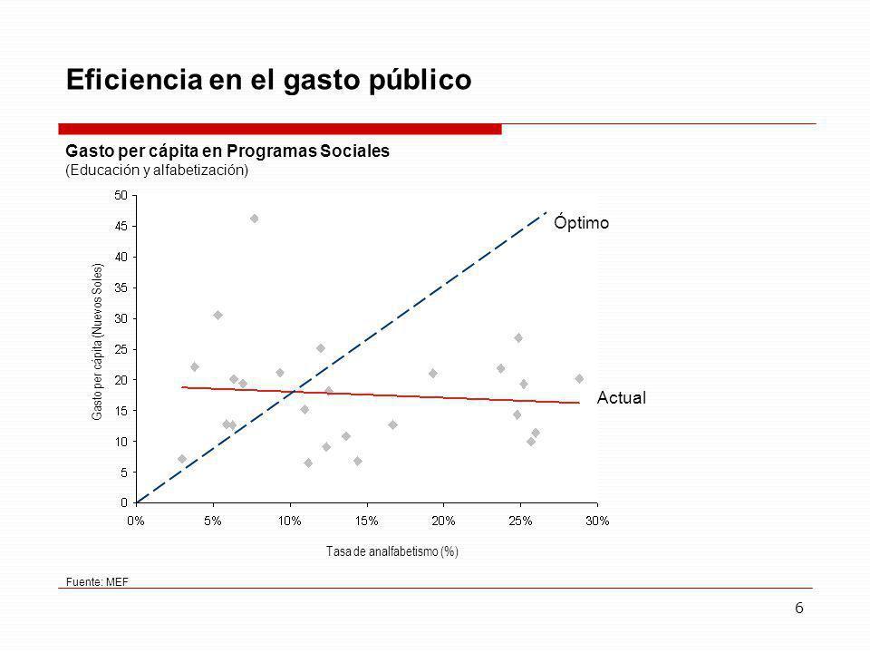 Eficiencia en el gasto público
