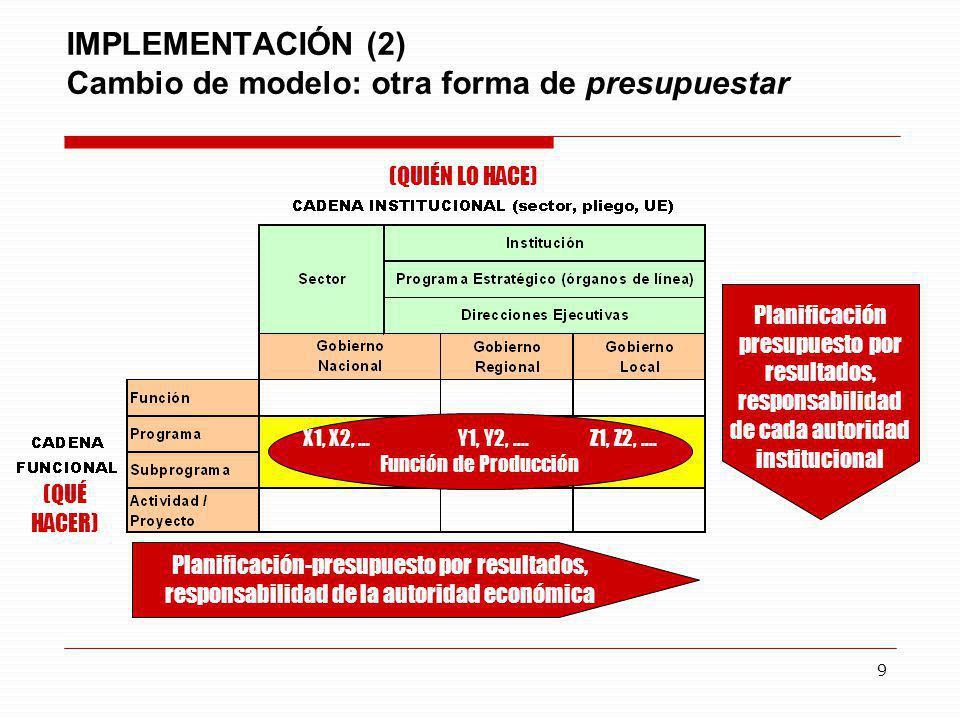 IMPLEMENTACIÓN (2) Cambio de modelo: otra forma de presupuestar