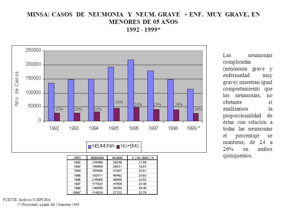 MINSA: CASOS DE NEUMONIA Y NEUM. GRAVE + ENF