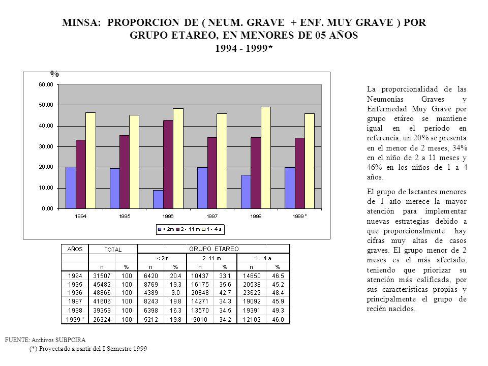 MINSA: PROPORCION DE ( NEUM. GRAVE + ENF