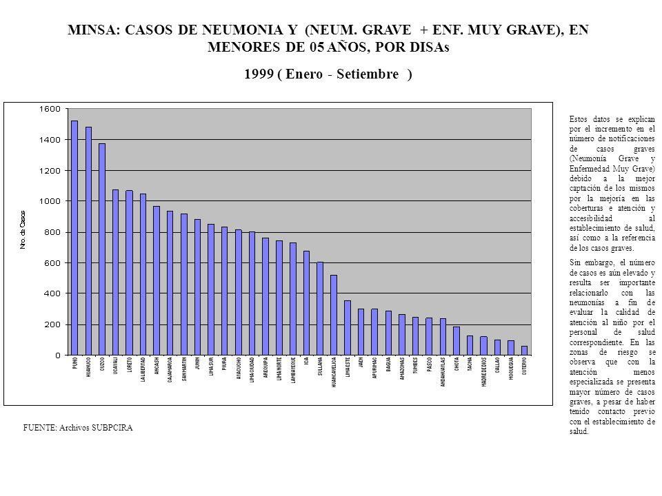 MINSA: CASOS DE NEUMONIA Y (NEUM. GRAVE + ENF