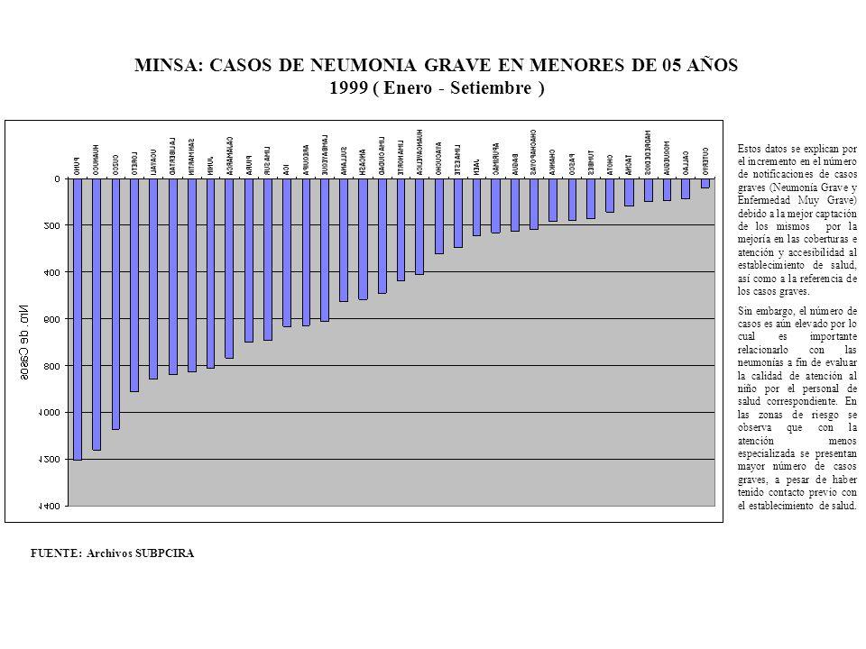 MINSA: CASOS DE NEUMONIA GRAVE EN MENORES DE 05 AÑOS 1999 ( Enero - Setiembre )