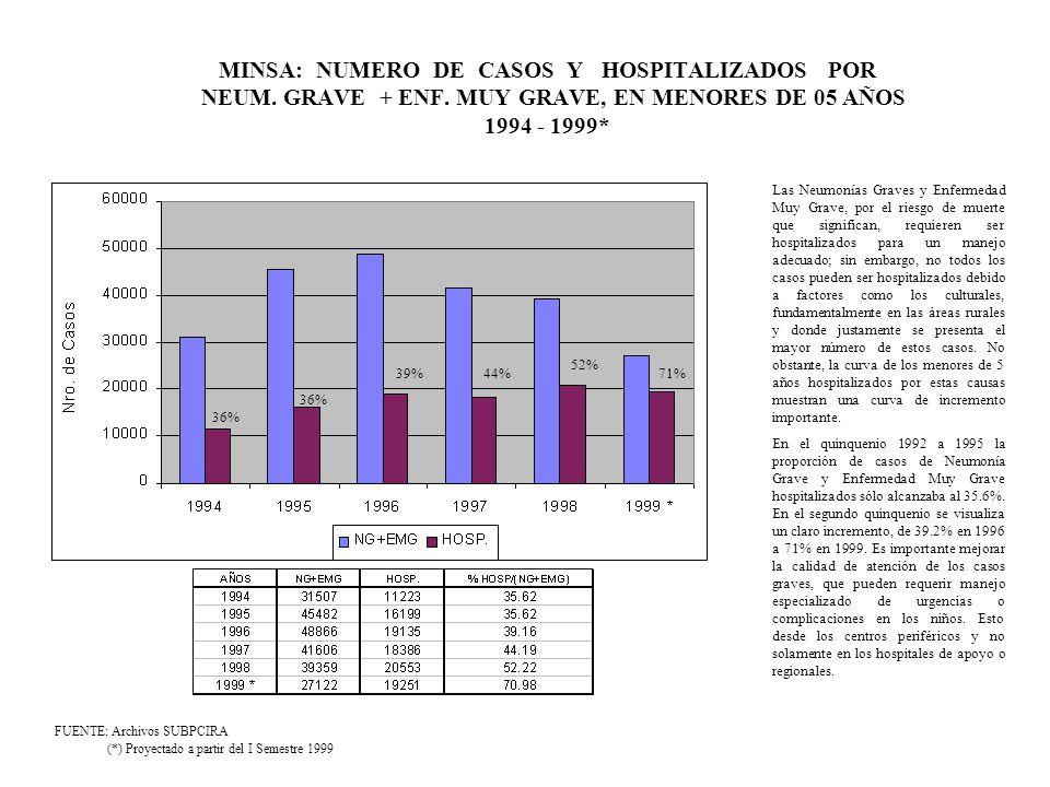 MINSA: NUMERO DE CASOS Y HOSPITALIZADOS POR NEUM. GRAVE + ENF
