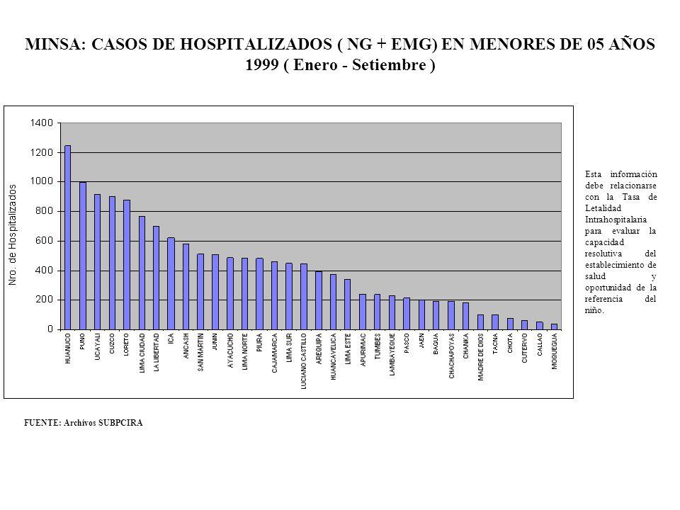 MINSA: CASOS DE HOSPITALIZADOS ( NG + EMG) EN MENORES DE 05 AÑOS 1999 ( Enero - Setiembre )