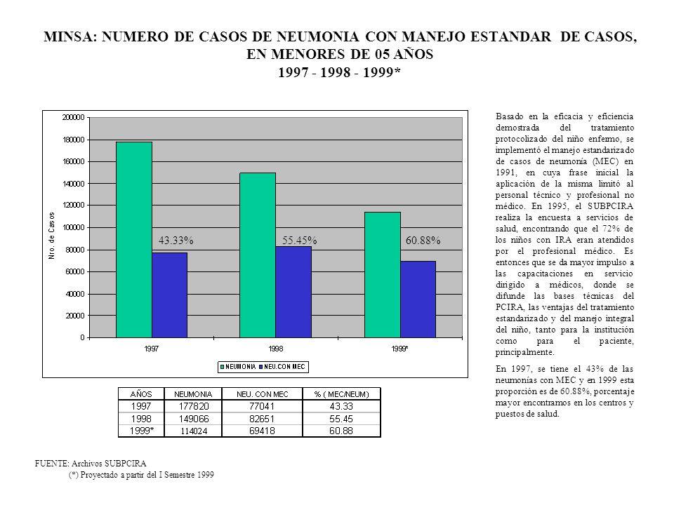 MINSA: NUMERO DE CASOS DE NEUMONIA CON MANEJO ESTANDAR DE CASOS, EN MENORES DE 05 AÑOS 1997 - 1998 - 1999*
