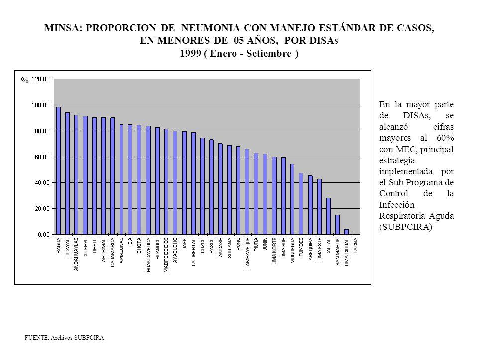 MINSA: PROPORCION DE NEUMONIA CON MANEJO ESTÁNDAR DE CASOS, EN MENORES DE 05 AÑOS, POR DISAs 1999 ( Enero - Setiembre )