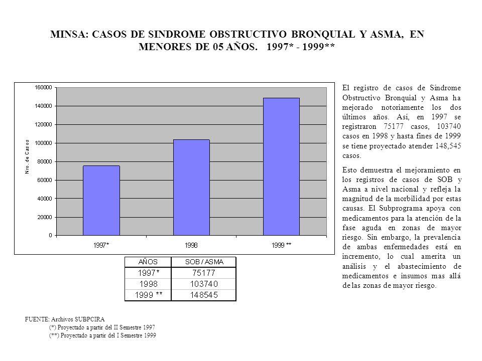MINSA: CASOS DE SINDROME OBSTRUCTIVO BRONQUIAL Y ASMA, EN MENORES DE 05 AÑOS. 1997* - 1999**