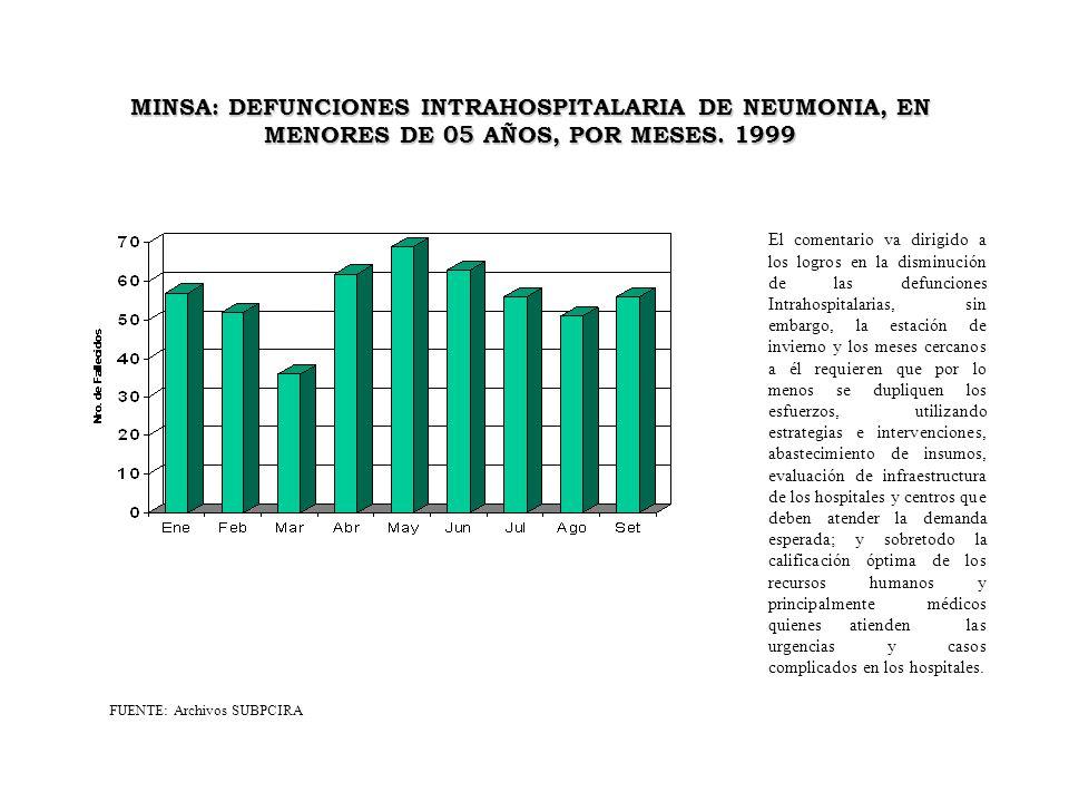MINSA: DEFUNCIONES INTRAHOSPITALARIA DE NEUMONIA, EN MENORES DE 05 AÑOS, POR MESES. 1999
