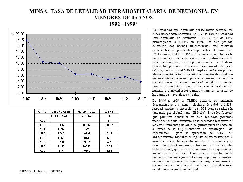MINSA: TASA DE LETALIDAD INTRAHOSPITALARIA DE NEUMONIA, EN MENORES DE 05 AÑOS 1992 - 1999*