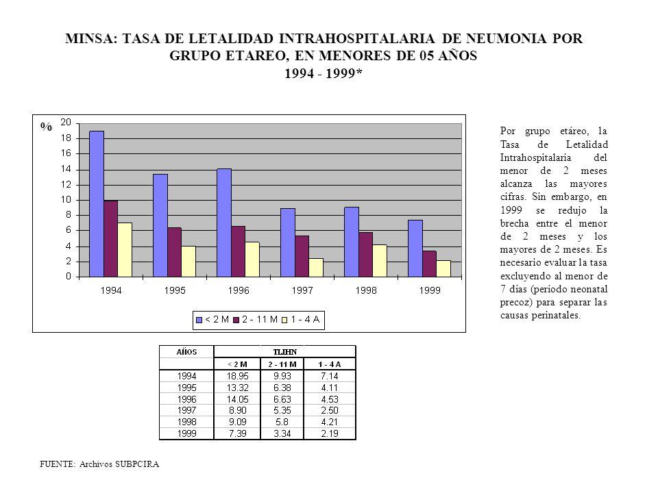 MINSA: TASA DE LETALIDAD INTRAHOSPITALARIA DE NEUMONIA POR GRUPO ETAREO, EN MENORES DE 05 AÑOS 1994 - 1999*