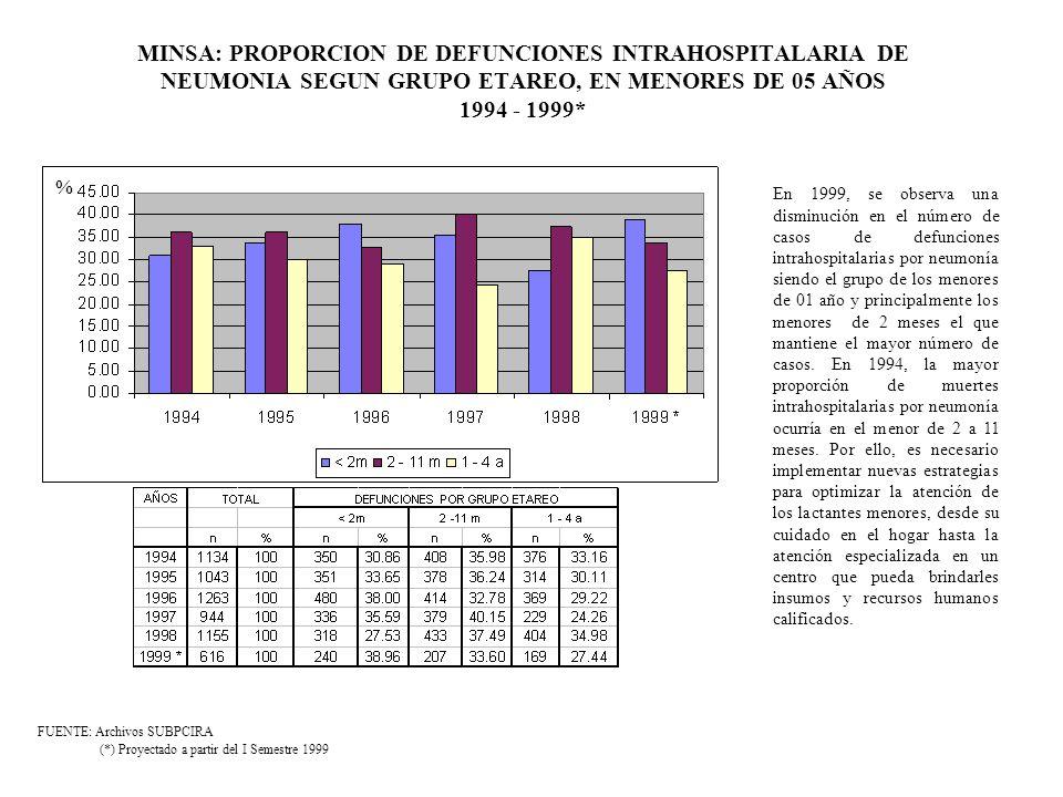 MINSA: PROPORCION DE DEFUNCIONES INTRAHOSPITALARIA DE NEUMONIA SEGUN GRUPO ETAREO, EN MENORES DE 05 AÑOS 1994 - 1999*