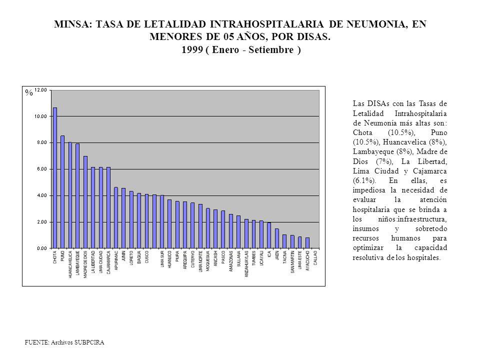 MINSA: TASA DE LETALIDAD INTRAHOSPITALARIA DE NEUMONIA, EN MENORES DE 05 AÑOS, POR DISAS. 1999 ( Enero - Setiembre )