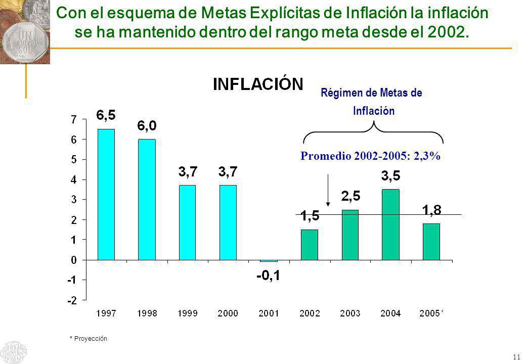 Con el esquema de Metas Explícitas de Inflación la inflación se ha mantenido dentro del rango meta desde el 2002.
