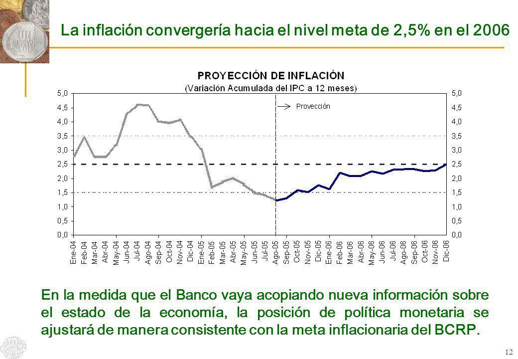 La inflación convergería hacia el nivel meta de 2,5% en el 2006