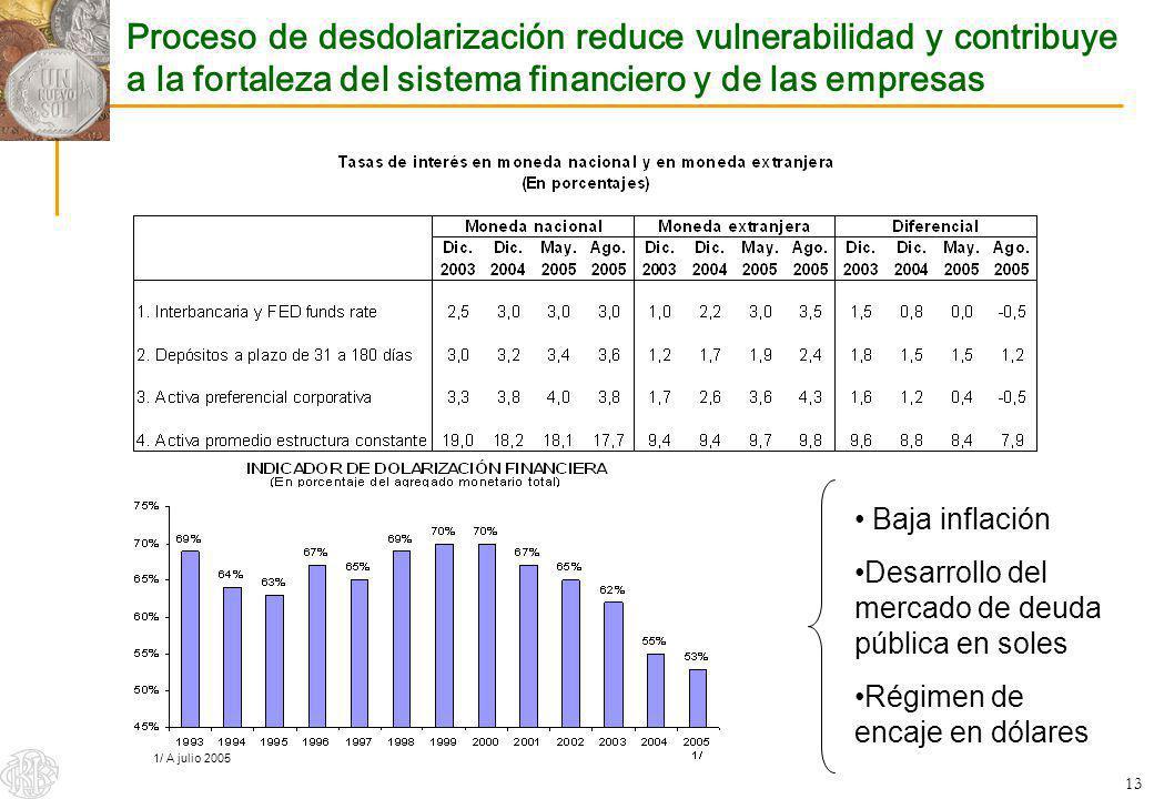 Proceso de desdolarización reduce vulnerabilidad y contribuye a la fortaleza del sistema financiero y de las empresas