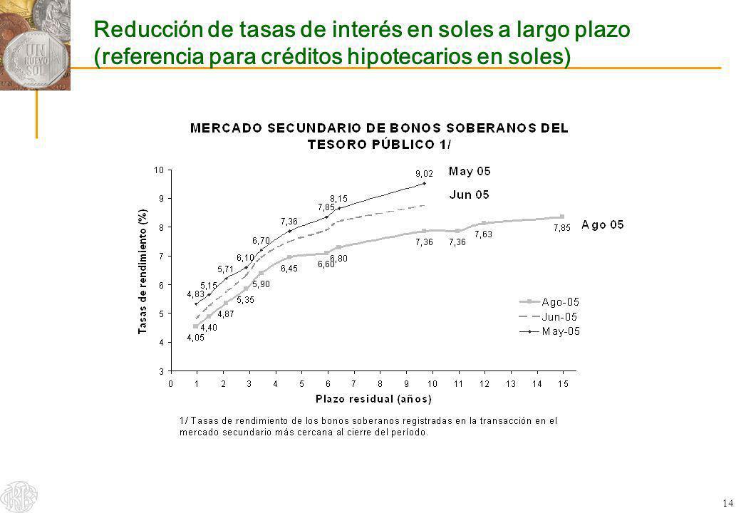 Reducción de tasas de interés en soles a largo plazo (referencia para créditos hipotecarios en soles)