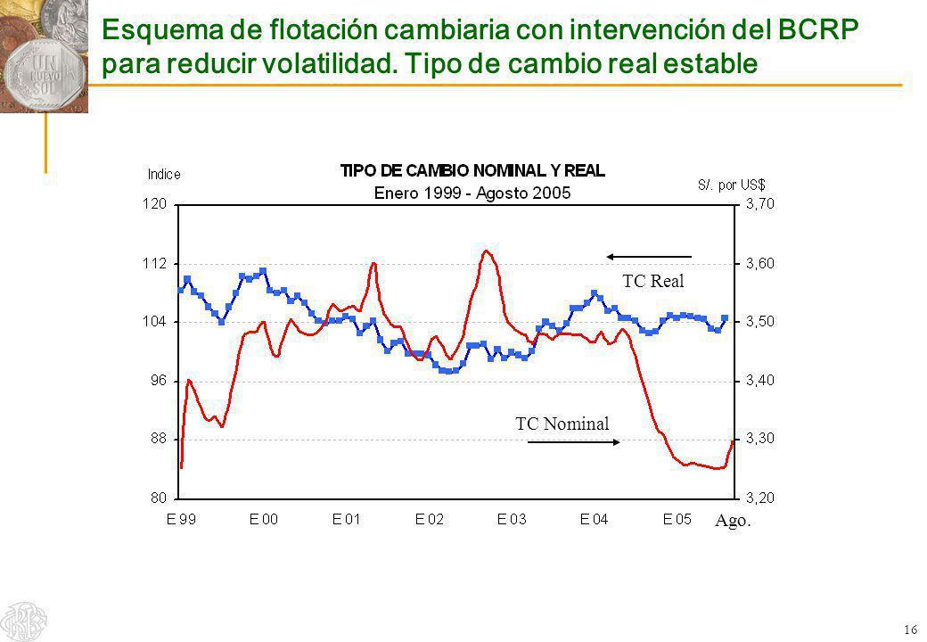 Esquema de flotación cambiaria con intervención del BCRP para reducir volatilidad. Tipo de cambio real estable