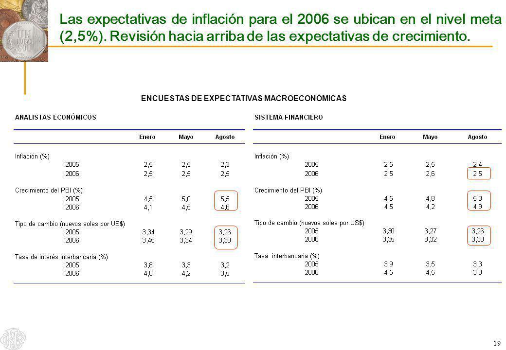 Las expectativas de inflación para el 2006 se ubican en el nivel meta (2,5%). Revisión hacia arriba de las expectativas de crecimiento.