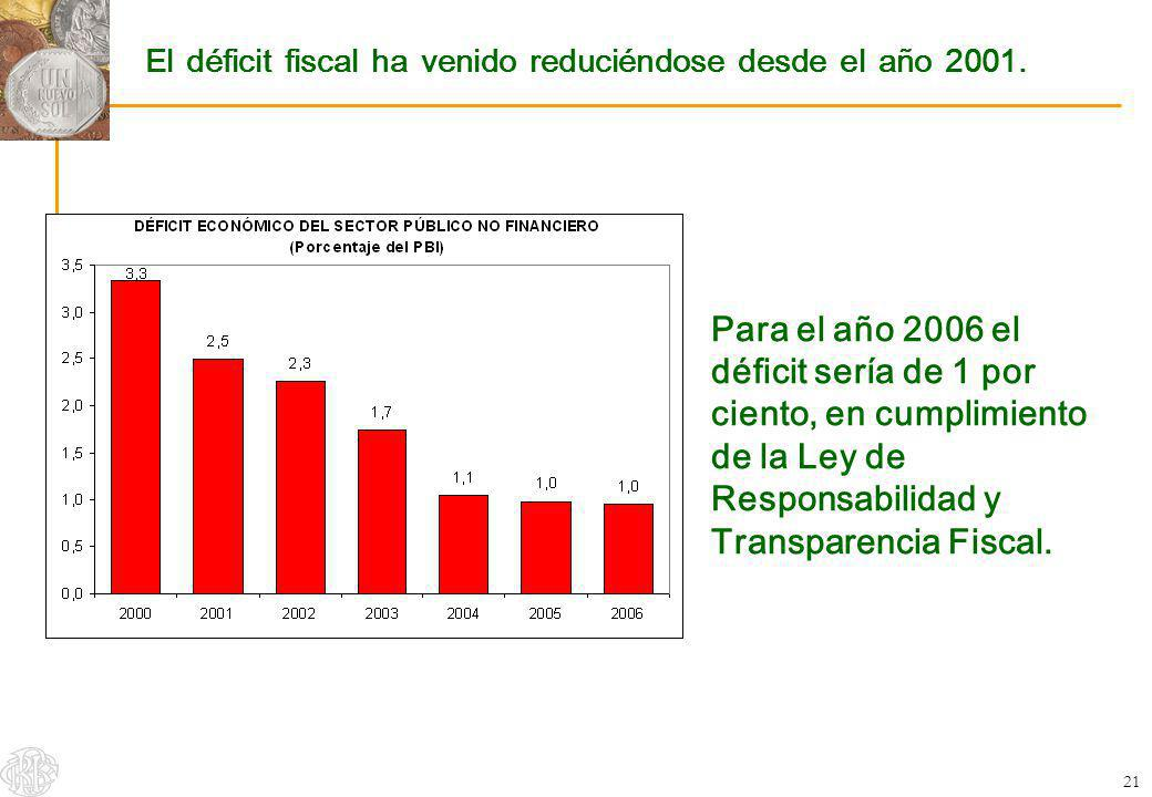 El déficit fiscal ha venido reduciéndose desde el año 2001.