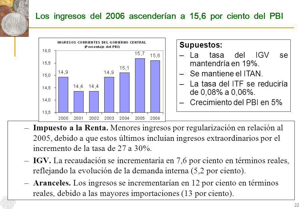 Los ingresos del 2006 ascenderían a 15,6 por ciento del PBI