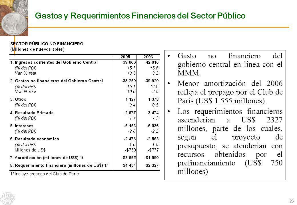 Gastos y Requerimientos Financieros del Sector Público