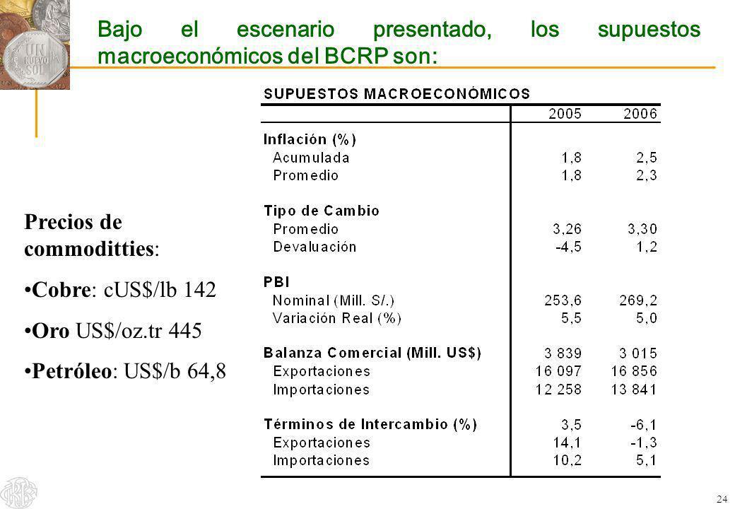 Bajo el escenario presentado, los supuestos macroeconómicos del BCRP son:
