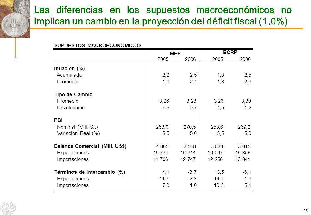 Las diferencias en los supuestos macroeconómicos no implican un cambio en la proyección del déficit fiscal (1,0%)