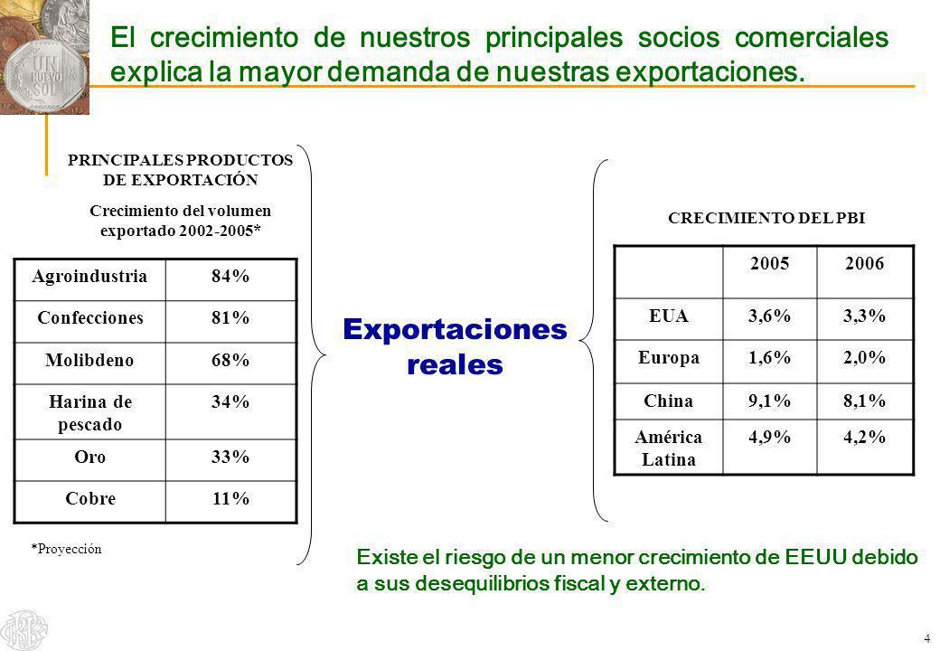 El crecimiento de nuestros principales socios comerciales explica la mayor demanda de nuestras exportaciones.
