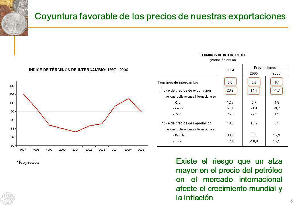 Coyuntura favorable de los precios de nuestras exportaciones