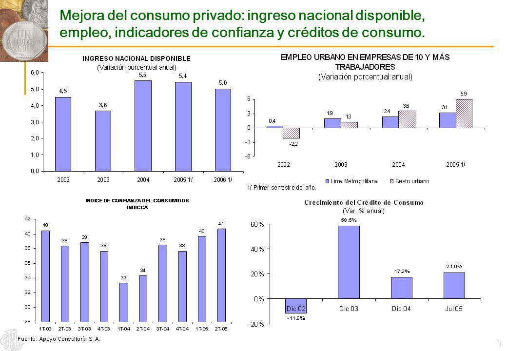 Mejora del consumo privado: ingreso nacional disponible, empleo, indicadores de confianza y créditos de consumo.