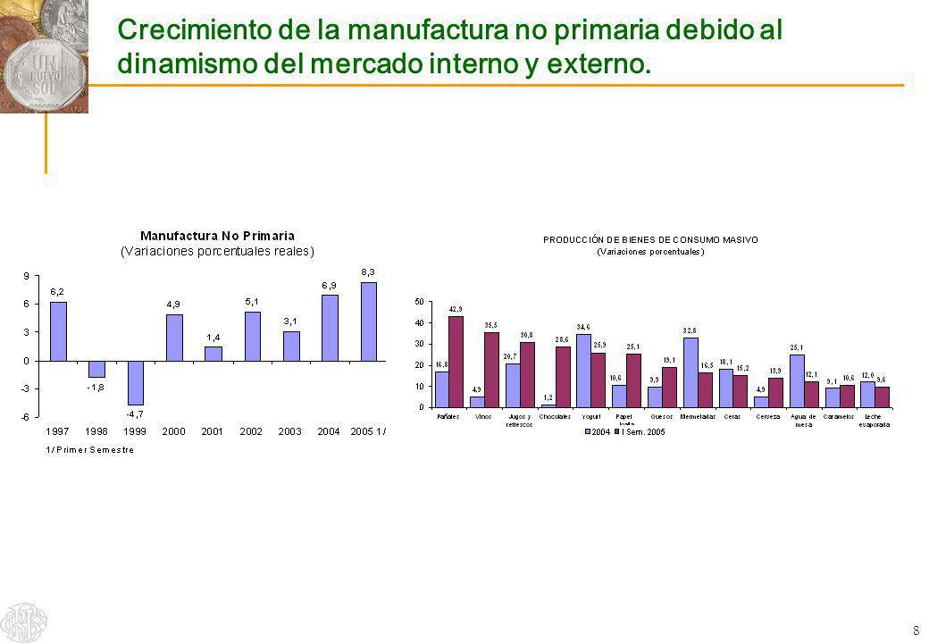 Crecimiento de la manufactura no primaria debido al dinamismo del mercado interno y externo.