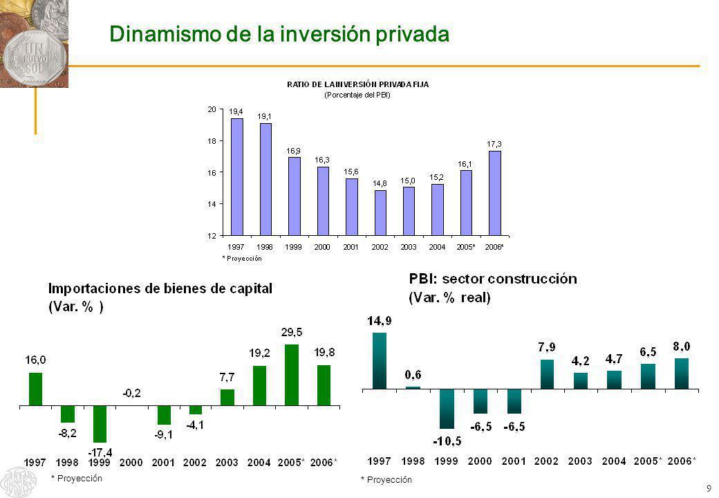 Dinamismo de la inversión privada