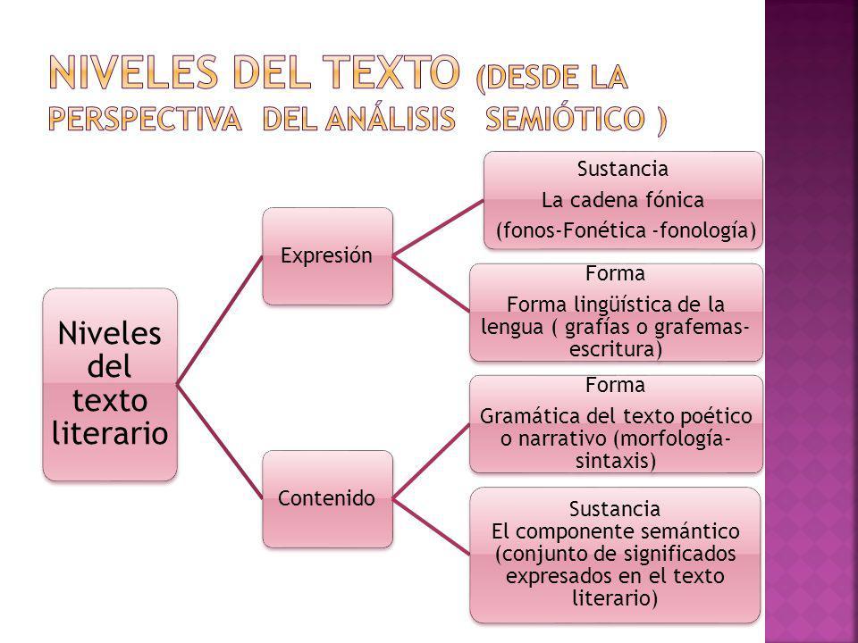 NIVELES DEL TEXTO (DESDE LA PERSPECTIVA DEL ANáLISIS SEMIÓTICO )