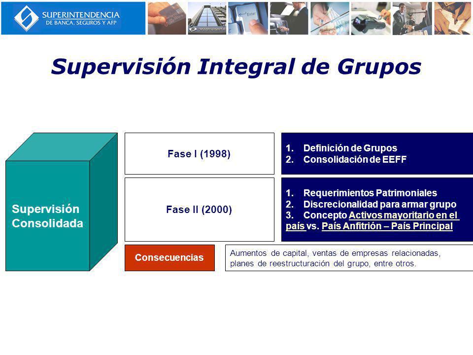 Supervisión Integral de Grupos