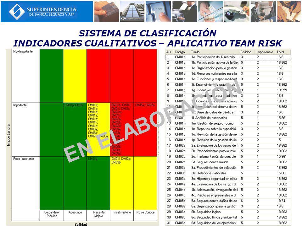 SISTEMA DE CLASIFICACIÓN INDICADORES CUALITATIVOS – APLICATIVO TEAM RISK