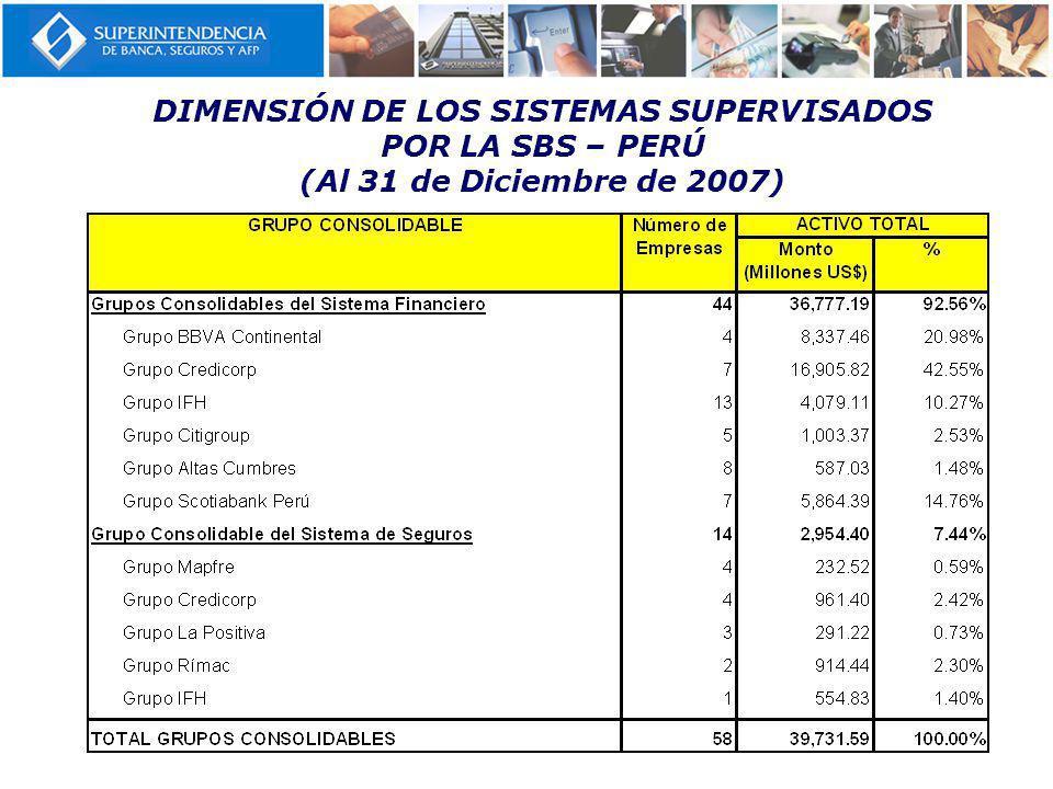 DIMENSIÓN DE LOS SISTEMAS SUPERVISADOS POR LA SBS – PERÚ (Al 31 de Diciembre de 2007)