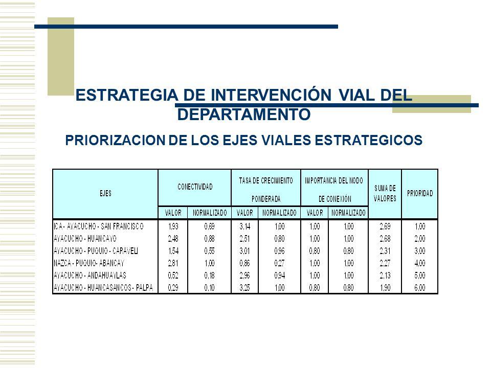 PRIORIZACION DE LOS EJES VIALES ESTRATEGICOS