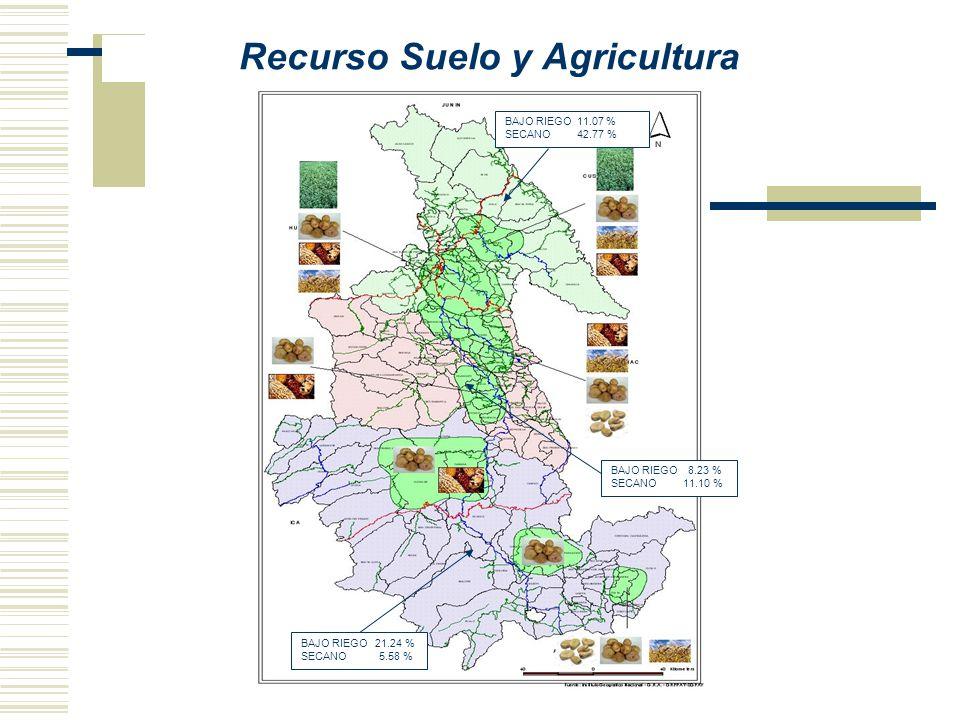Recurso Suelo y Agricultura