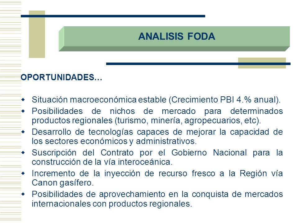 ANALISIS FODA OPORTUNIDADES… Situación macroeconómica estable (Crecimiento PBI 4.% anual).