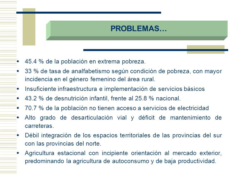 PROBLEMAS… 45.4 % de la población en extrema pobreza.