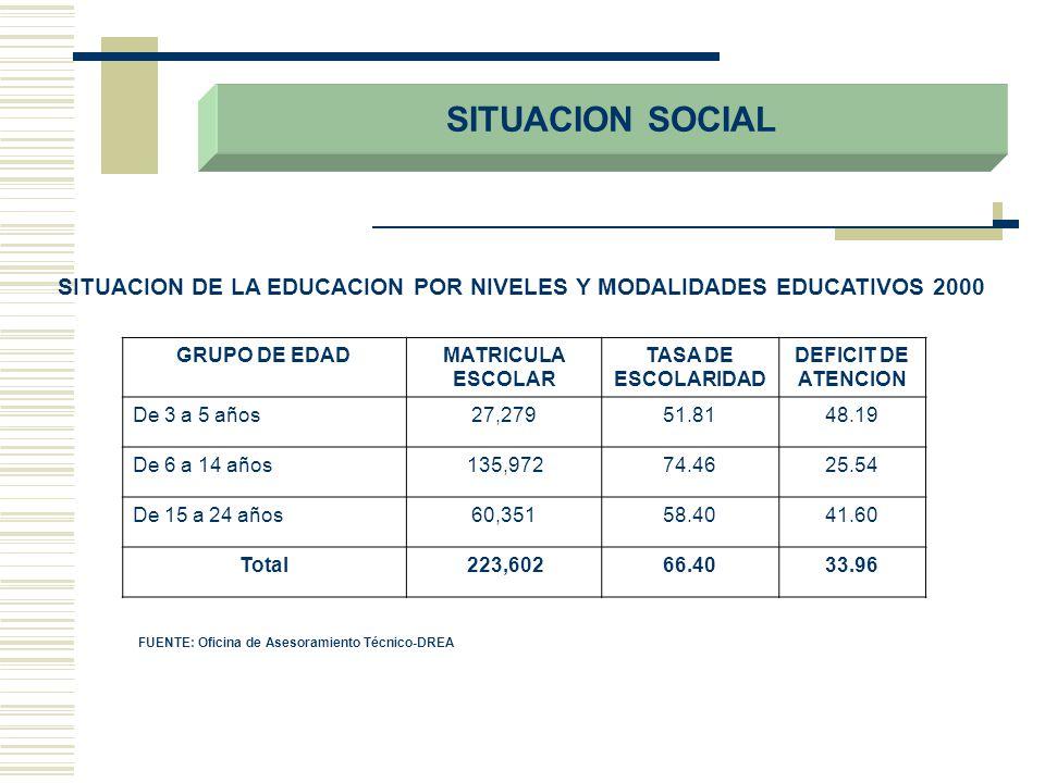 SITUACION DE LA EDUCACION POR NIVELES Y MODALIDADES EDUCATIVOS 2000