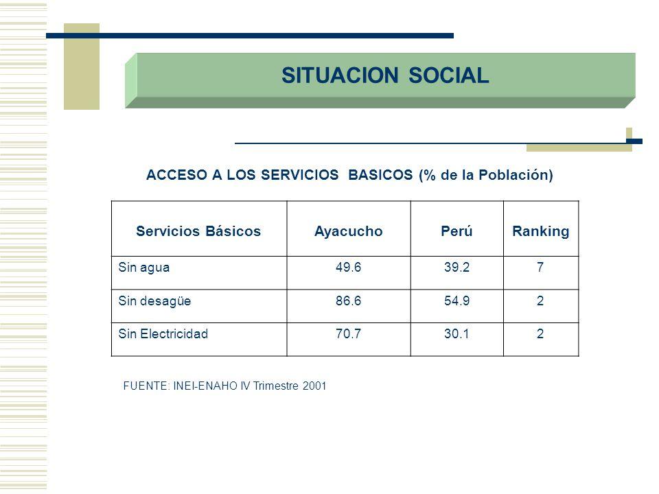 ACCESO A LOS SERVICIOS BASICOS (% de la Población)