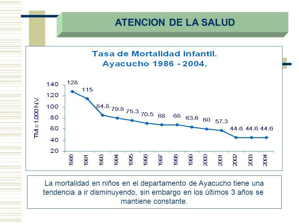 ATENCION DE LA SALUD La mortalidad en niños en el departamento de Ayacucho tiene una.