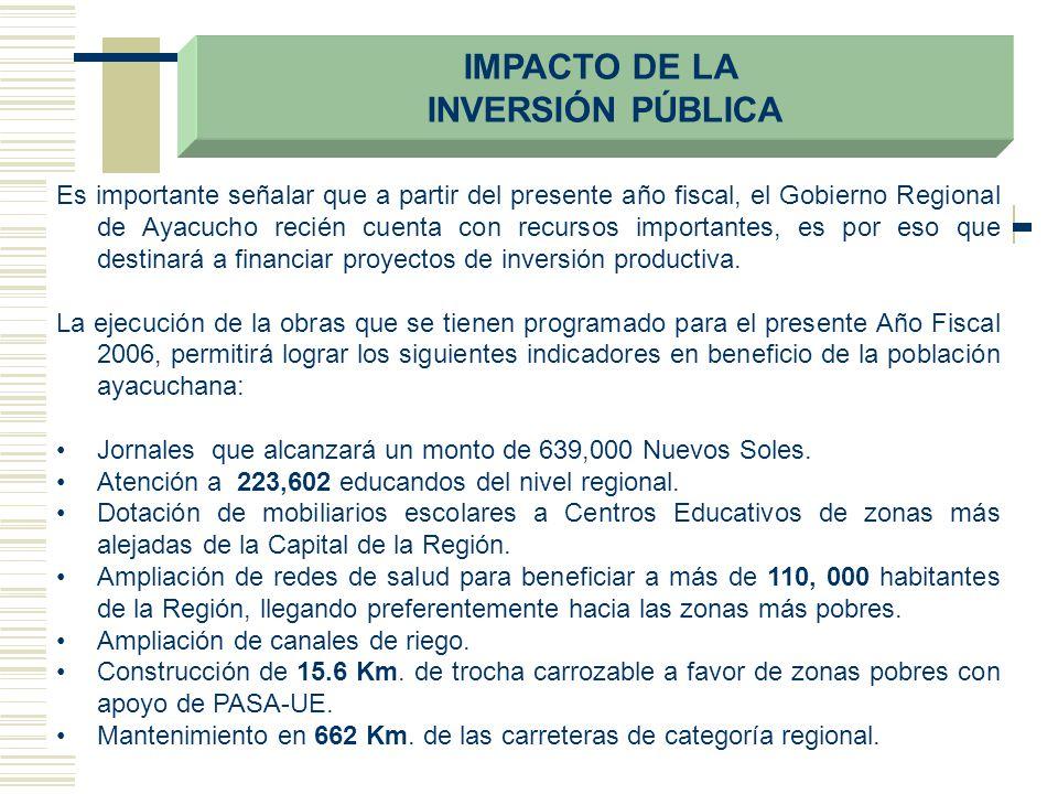 IMPACTO DE LA INVERSIÓN PÚBLICA
